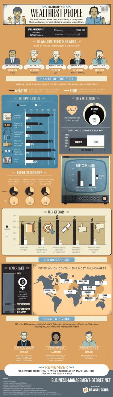 Habits of the Wealthiest People Infographic