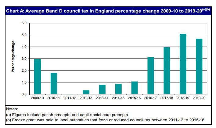 Council Tax costs to increase by £78 a yr from up coming 7 days