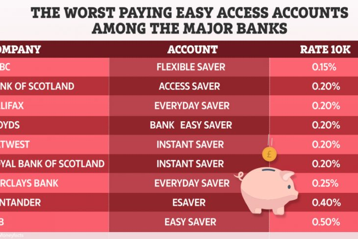 We identify and disgrace the worst discounts accounts for your funds spending just .05%